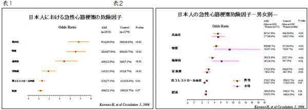 表:日本人における急性心筋梗塞の危険因子、表:日本人の急性心筋梗塞危険因子ー男女別ー