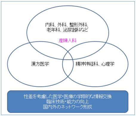 性差医療情報ネットワーク東京支...