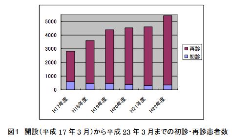 開設から平成23年3月までの初診・再診患者数