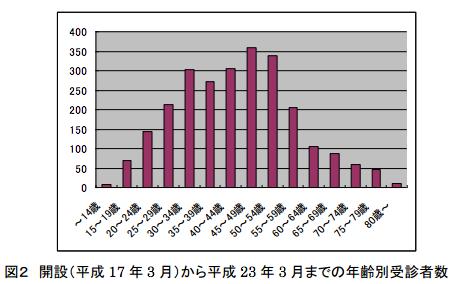 開設から平成23年3月までの年齢別受信者数