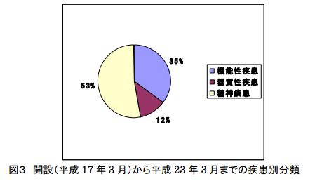 開設から平成23年3月までの疾患別分類